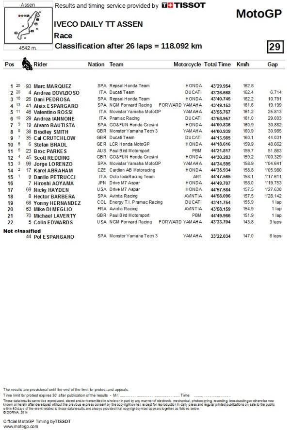 Result Assen MotoGP 2014