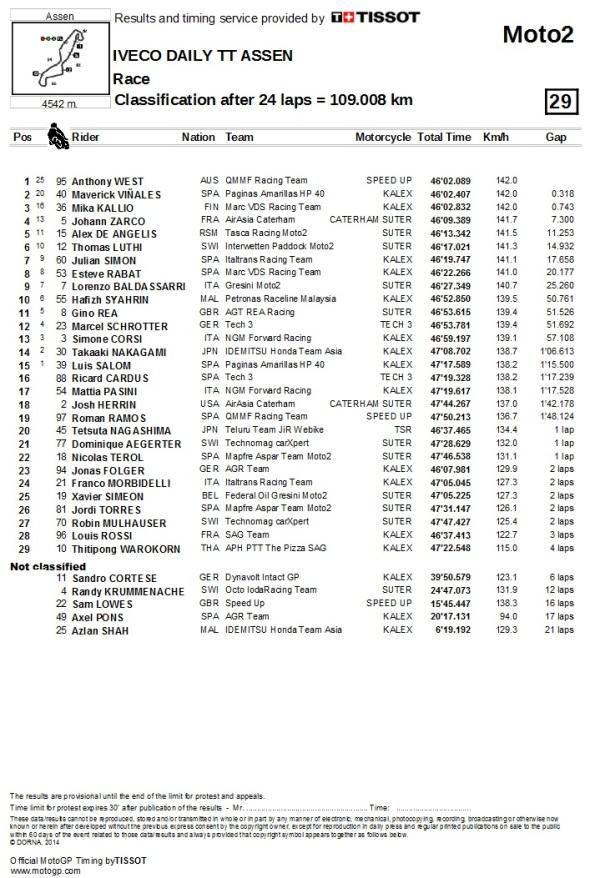 Result Moto2 Assen 2014