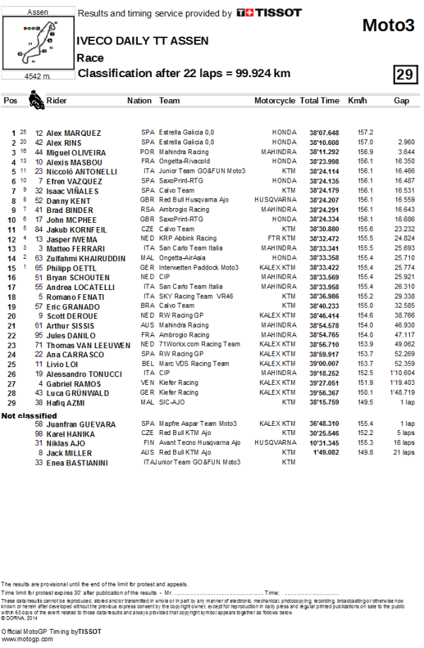 Result Moto3 Assen 2014