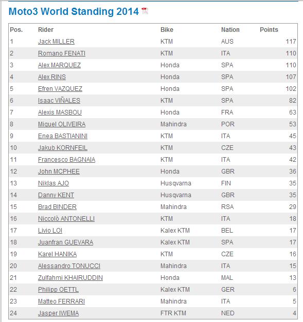 Standing Moto3 2014