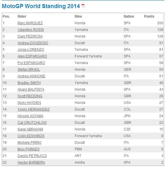 Standing MotoGP 2014